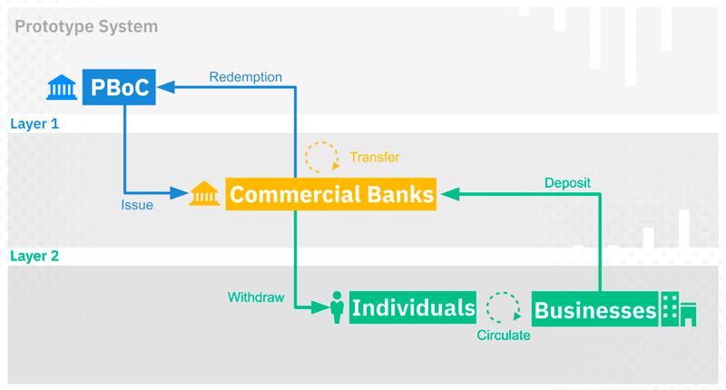 Китайская CBDC в рамках двухуровневой монетарной системы