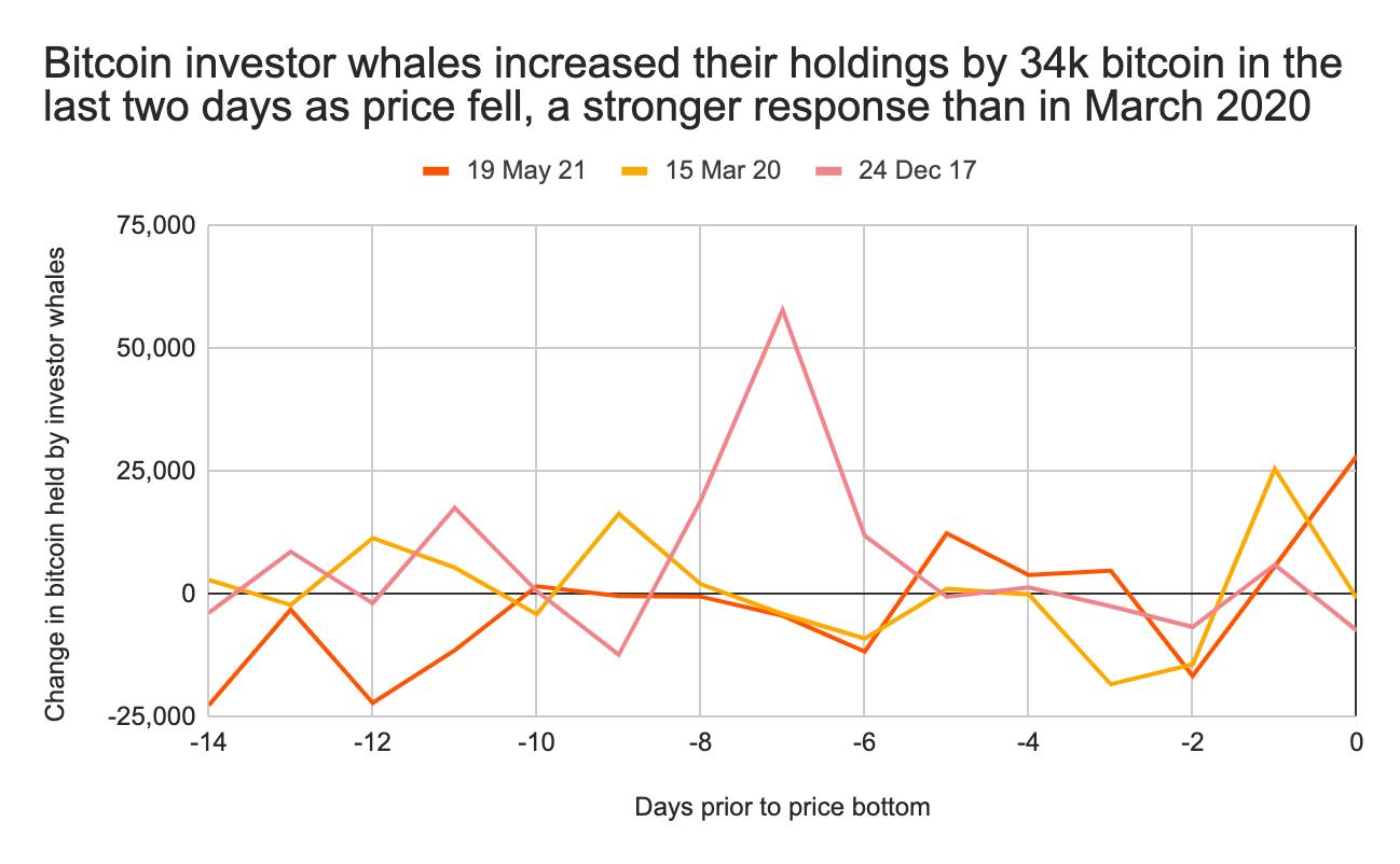 Активность китов на крипторынке