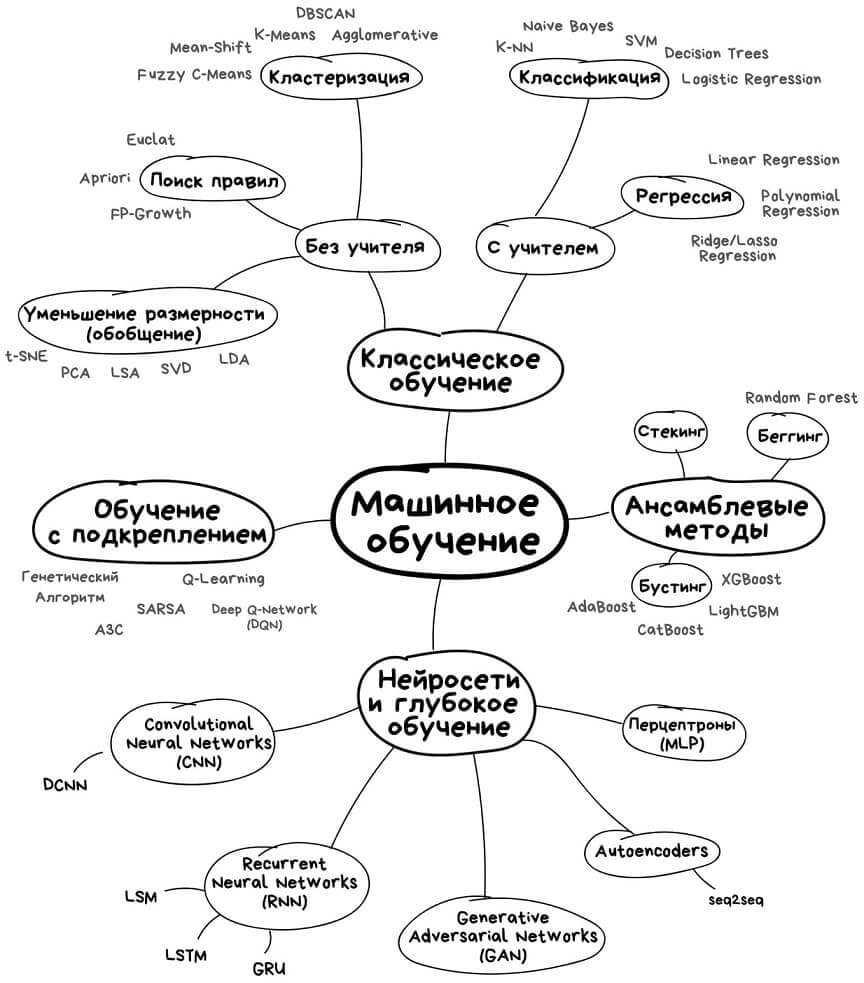 Классификация методов Machine Learning