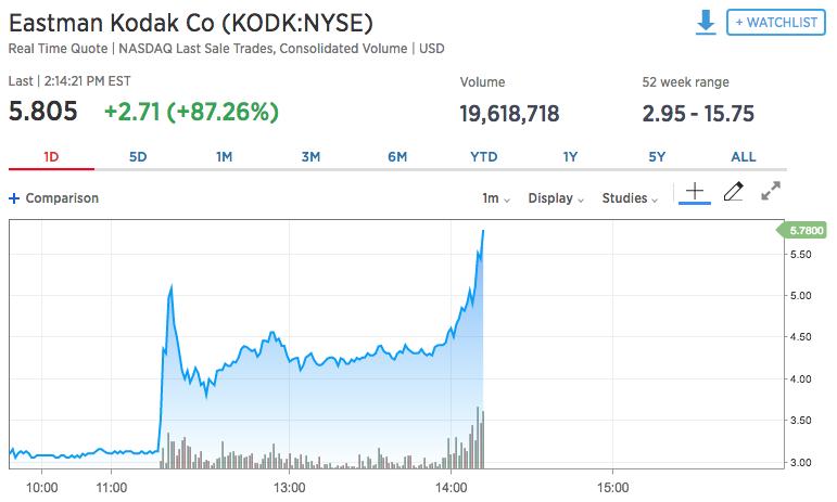 Курс акций компании EastmanKodak