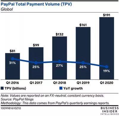 Общее количество пользователей Venmo и PayPal