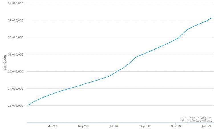 График роста количества биткоин-адресов