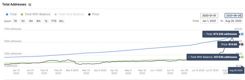 Количество адресов Chainlink с ненулевым балансом