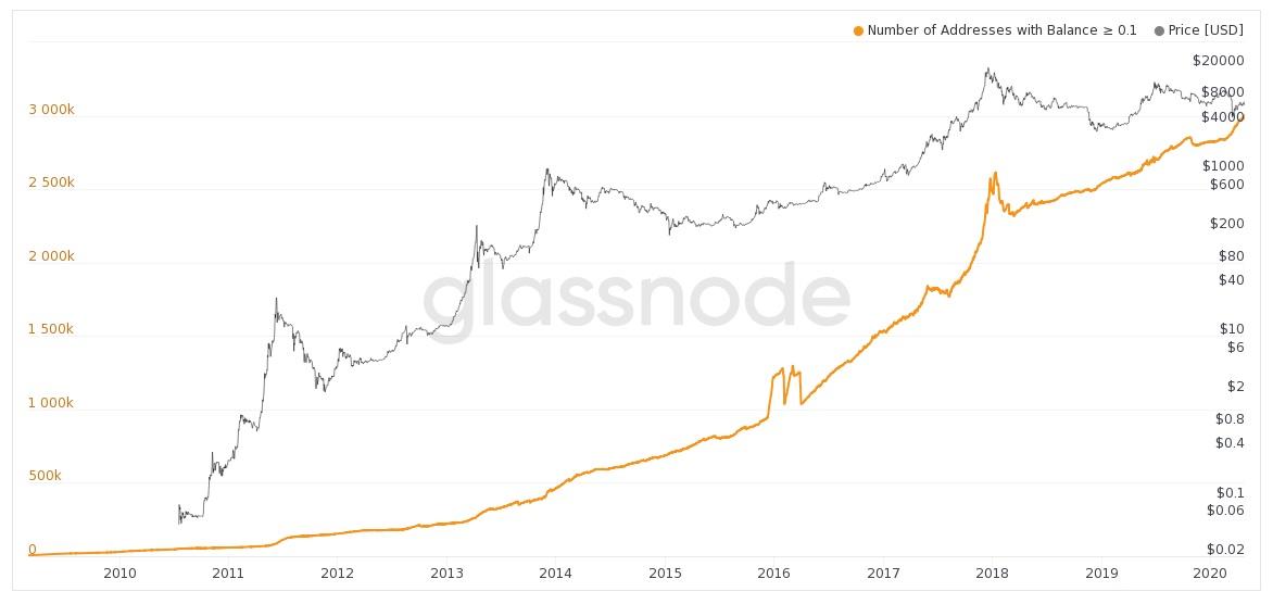 График количества кошельков с балансом более 0,1 BTC