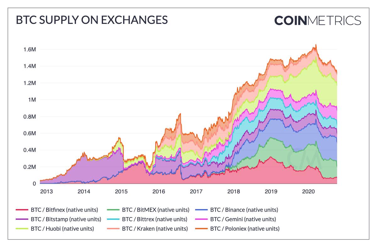 Количество BTC на крупнейших криптобиржах