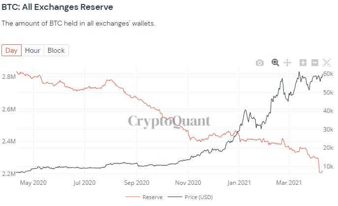 Количество биткоинов на криптобиржах