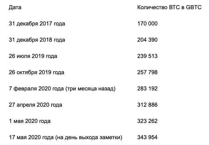 Количество биткоинов в GBTC