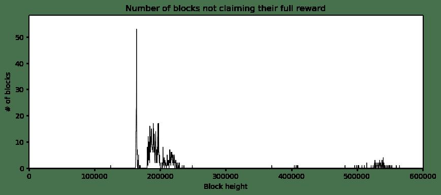 Количество блоков, которые не получили полного вознаграждения