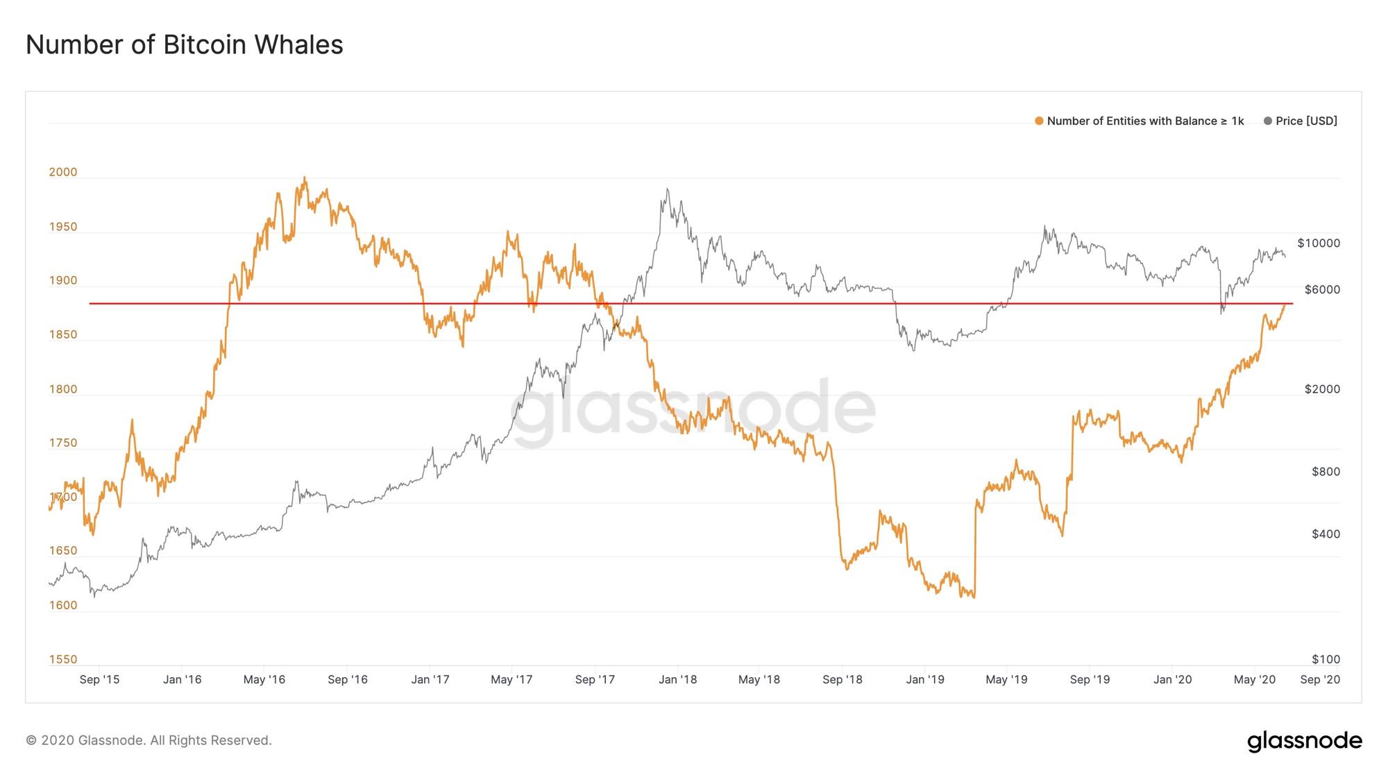 Количество инвесторов с крупными биткоин-сбережениями
