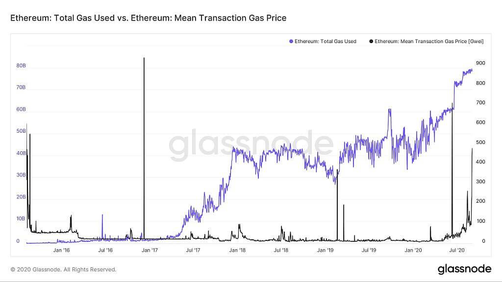 Общее количество использованного газа Ethereum и цена на газ
