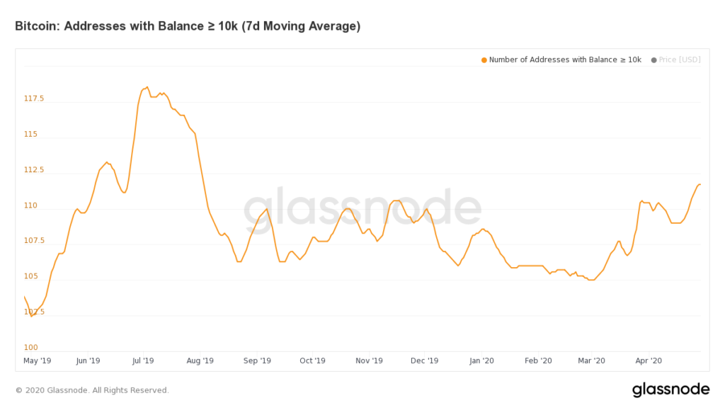 Биткоин-кошельки с балансом более 10 000 BTC