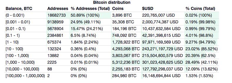 Количество кошельков с биткоинам, количество монет на них и доля от общей эмиссии BTC.