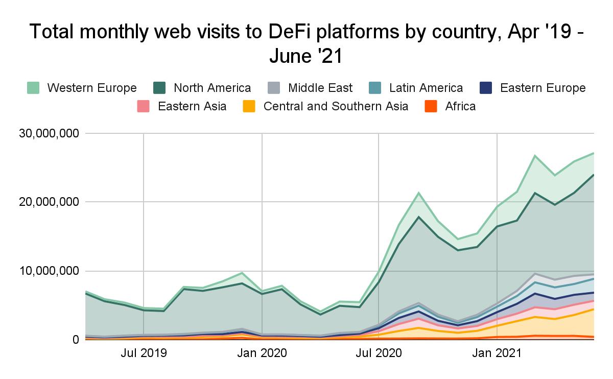 Общее количество посещений DeFi-платформ