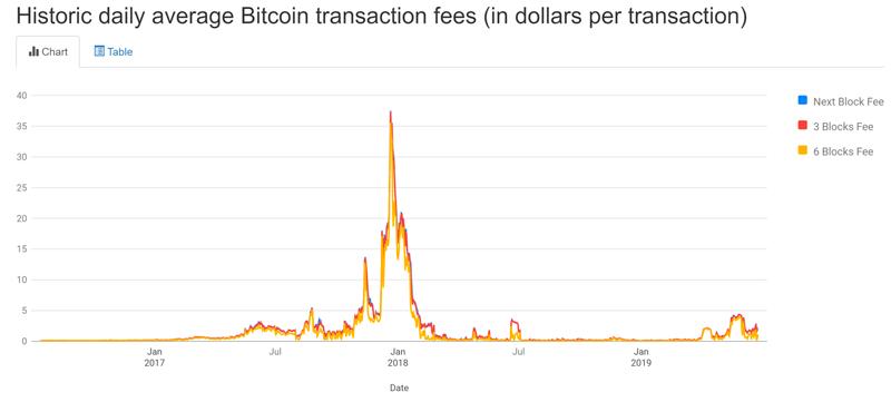 Комиссии биткоин-транзакции
