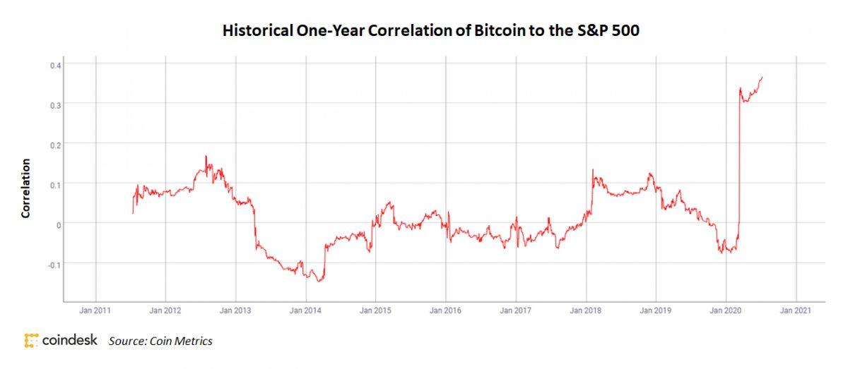Корреляция Биткоина и S&P 500