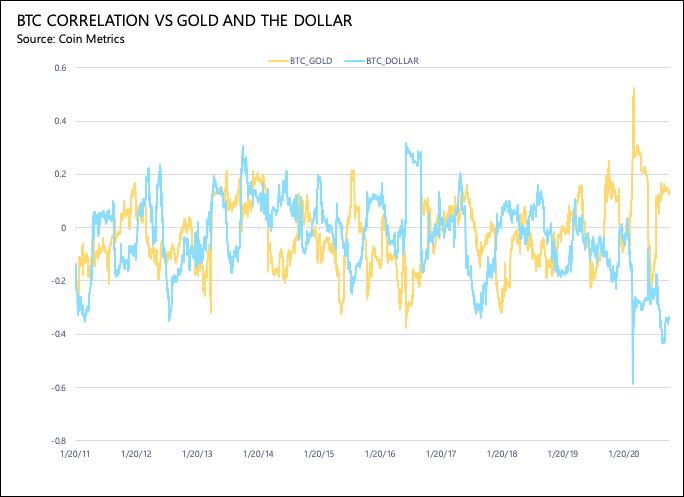 График корреляции биткоина и золота