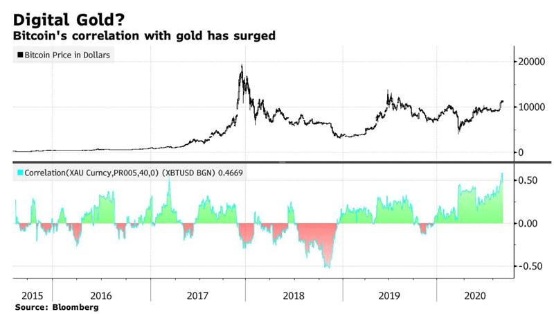 Корреляция биткоина с золотом