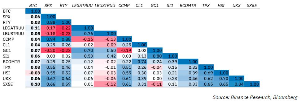 Годовые показатели корреляции между биткоином и финансовыми инструментами