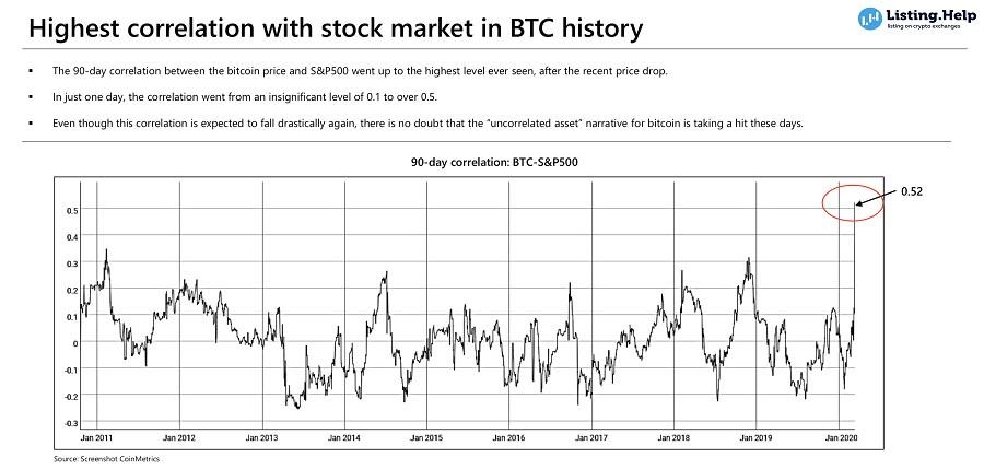 Корреляция между индексом S&P500 и ценой биткоина