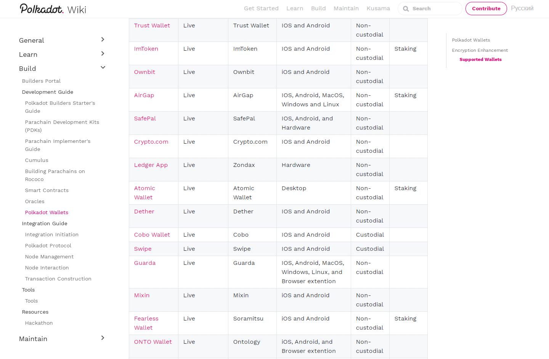 Кошельки для криптовалюты Polkadot (DOT)