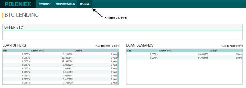 Кредитование на бирже Poloniex