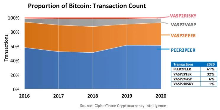 Сколько биткоин-транзакций связанно с нелегальной деятельностью?