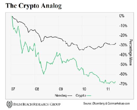 Сравнение графиков криптовалюты и NASDAQ