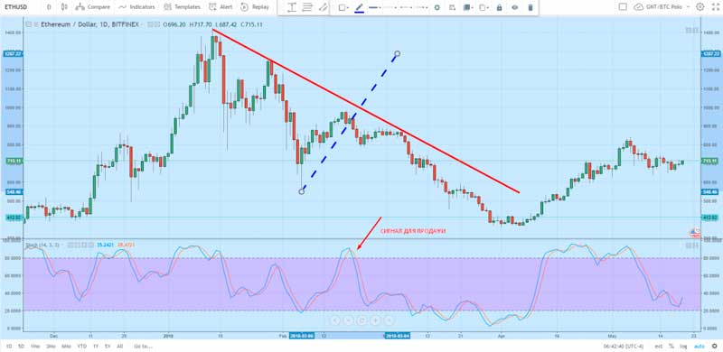 График ETH/USD с медвежьим трендом