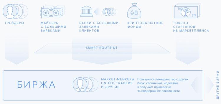 Инструменты платформы United Traders и обращение токена UTT