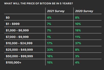 Сколько будет стоить биткоин через 5 лет?