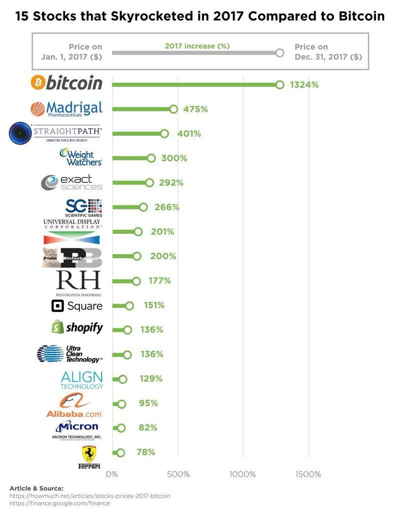 Сравнение биткоина с самыми прибыльными акциями 2017 года