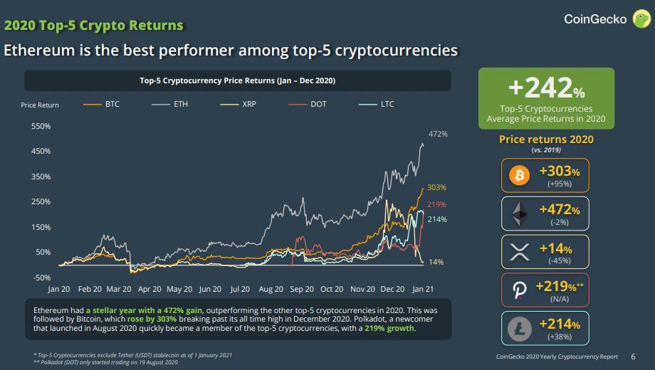 Криптовалюты входящие в топ-5 по рыночной капитализации