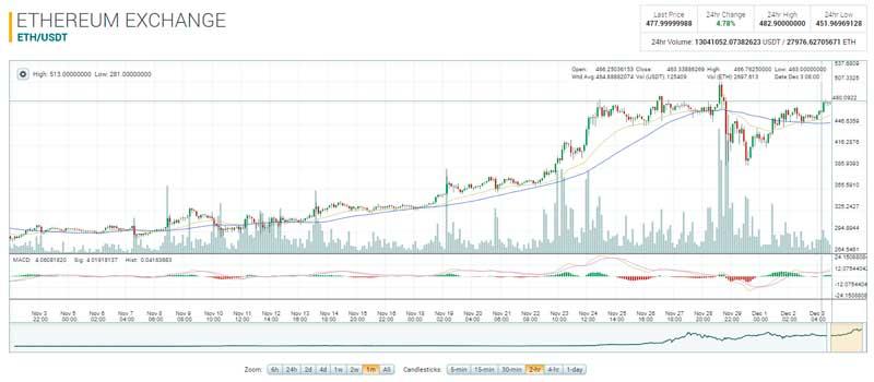 Рост курса Ethereum (график с биржи Polonix)