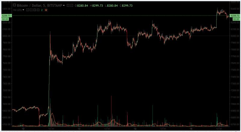 Скачек курса биткоина
