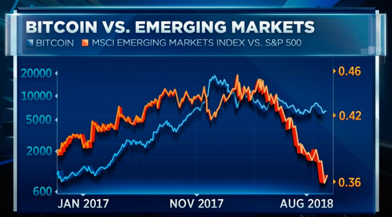 Корреляция курса биткоина с развивающимися рынками