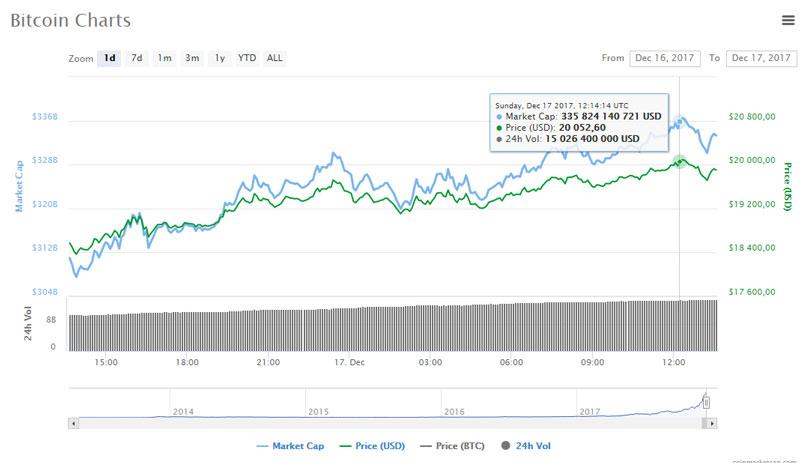 Курс биткоина достиг отметки 20 052 USD