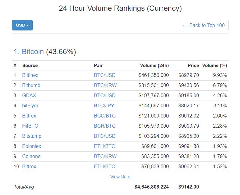 Наиболее высокий курс биткоина на биржах Bithumb ($9390) и Coinone ($9335)