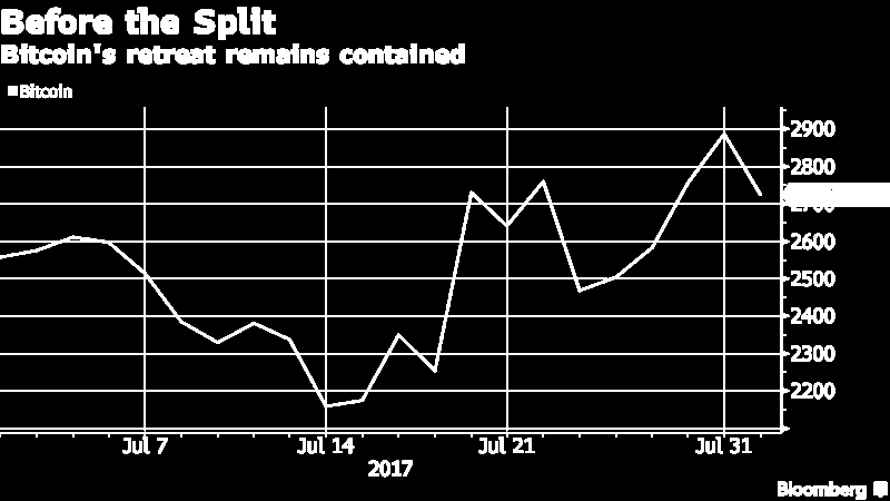 Курс биткоина перед разделением (до 1 августа 2017)