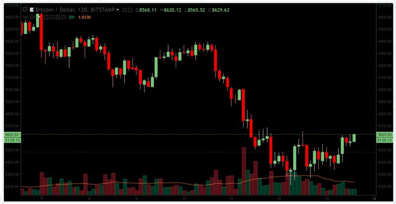 График курса биткоина за вторую неделю мая