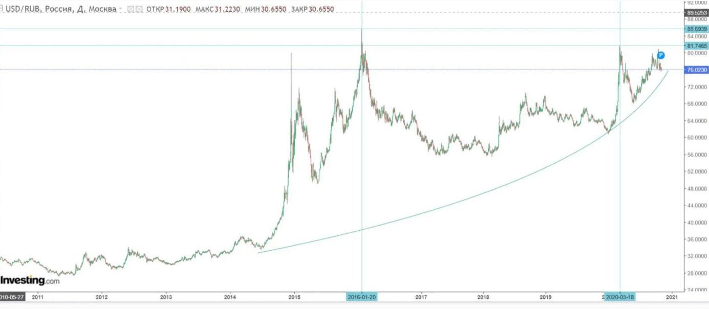 Курс доллара к рублю. Источник: Investing