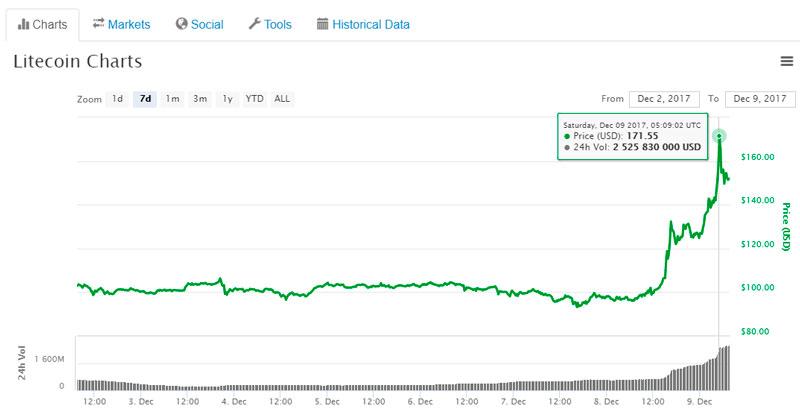 Курс Litecoin (LTC) к доллару США