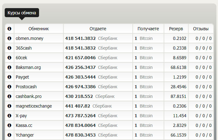 Курс обмена биткоина на рубли с карты Сбербанка