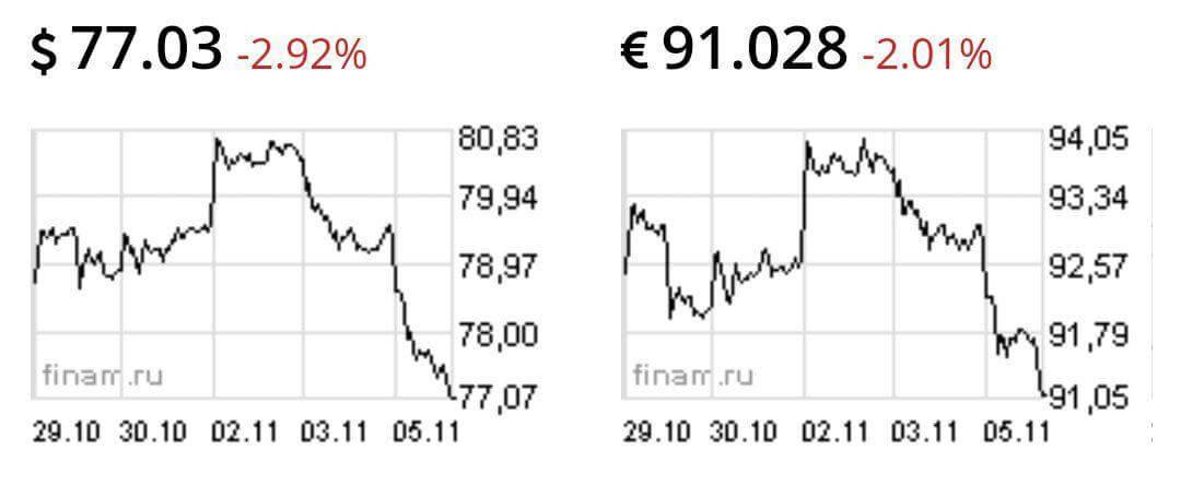 Сравнение курса рубля