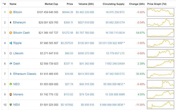 Топ-10 рейтинга Coinmarketcap - рост Bitcoin Cash на 54%