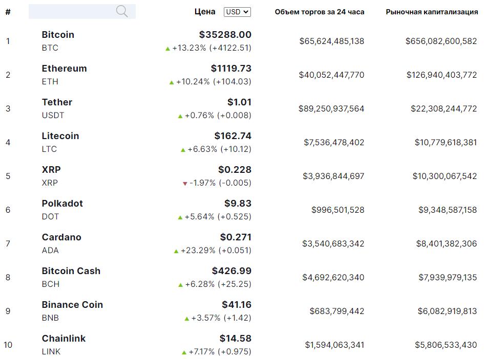 Цены ТОП-10 криптовалют
