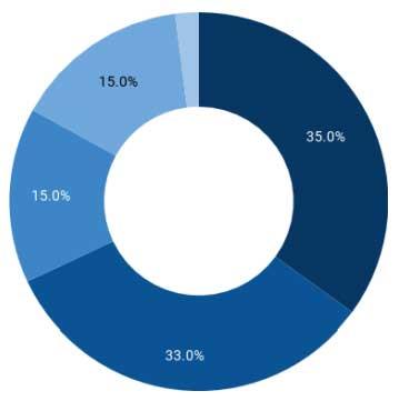 Расход средств вырученных на ICO