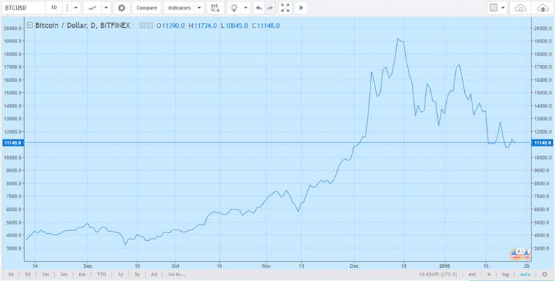 Линейный график BTC/USD