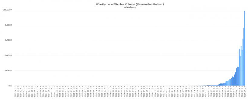 Объем торгов на LocalBitcoins в Венесуэле