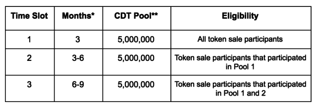 Таблица программы лояльности CoinDash