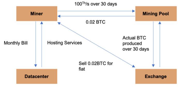 Распределение BTC от майнеров